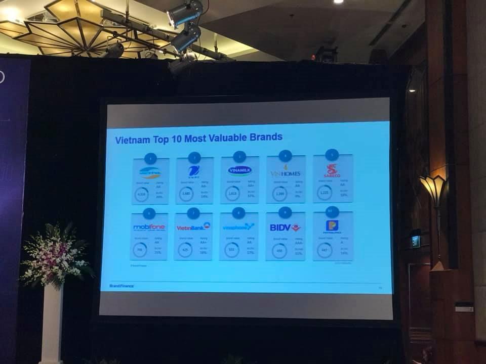 Top 10 thương hiệu Việt Nam giá trị nhất 2019 được Brand Finance công bố
