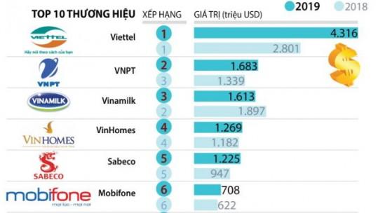 Top 10 thương hiệu Việt Nam giá trị nhất 2019