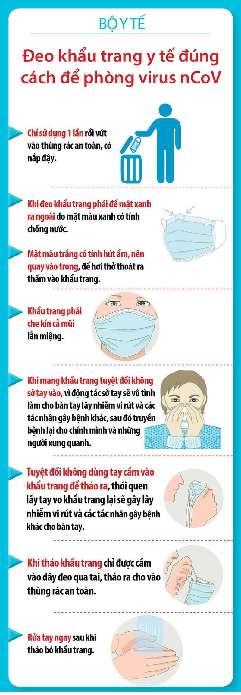Bộ Y tế hướng dẫn đeo khẩu trang đúng cách phòng ngừa nCoV. Ảnh: BYT
